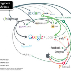 Local Online Directory Aggregator List graphic